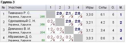 Результаты турнира клуба Top Spin 23.04.2017 в Харькове